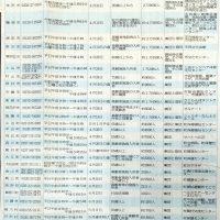 県内35市町村ワクチン接種予定一覧(山形新聞)